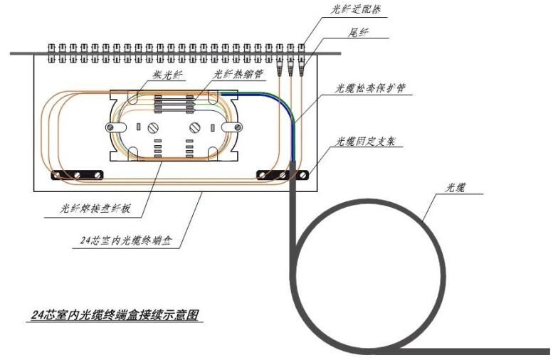 光纤接续就是将两根光纤永久连接在一起,而接续的质量影响着整个工程的的质量和光纤通信传输性能。  1.端面的制备 合格的光纤端面是熔接的必要条件,端面质量直接影响到熔接质量。光纤端面平滑,没有毛刺或缺陷,熔接机能够很好地接受确认,并能做出满足工程要求的接头,如果光纤端面不合格,熔接机则拒绝工作,或接出的接头损耗很大,不符合工程要求。光纤端面的制备包括剥覆、清洁和切割这几个环节。 1.